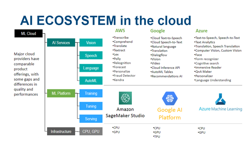 An example from leading BFSI for an AI and ML ecosystem over multi-cloud