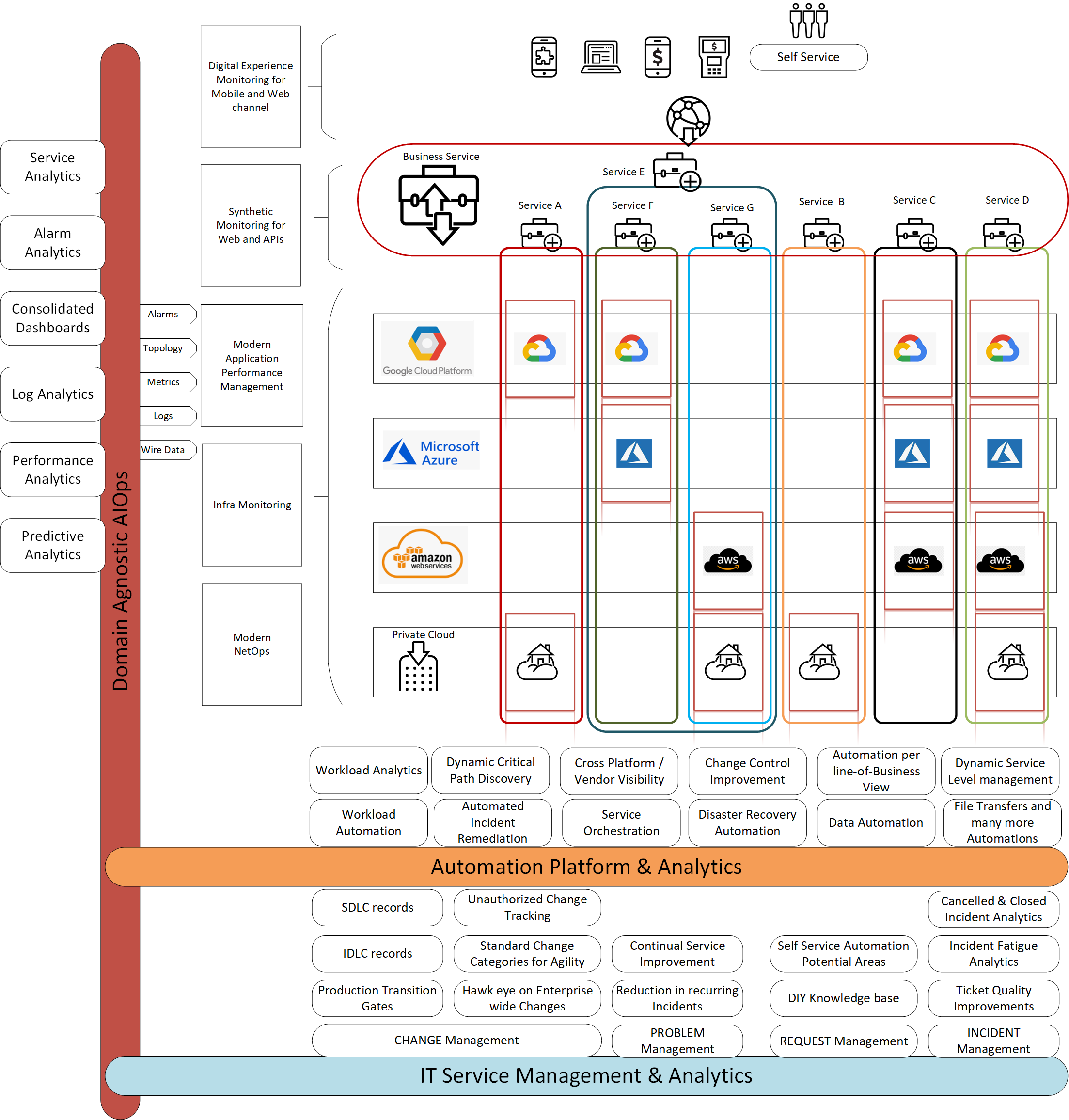 An example architecture pattern for observability in multi-cloud environments