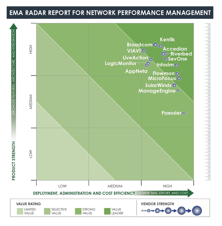ESD_FY2021_Academy-Blog-Broadcom-Awarded-Highest-Vendor-Score-EMA-Radar-Report.figure_01