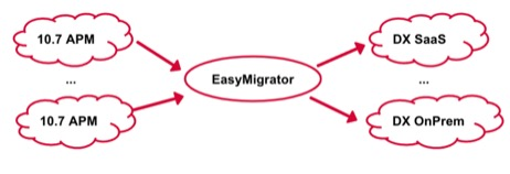ESD_FY2021_Academy-Blog-Migrating-from-APM-10.7-to-DX-APM.figure_01
