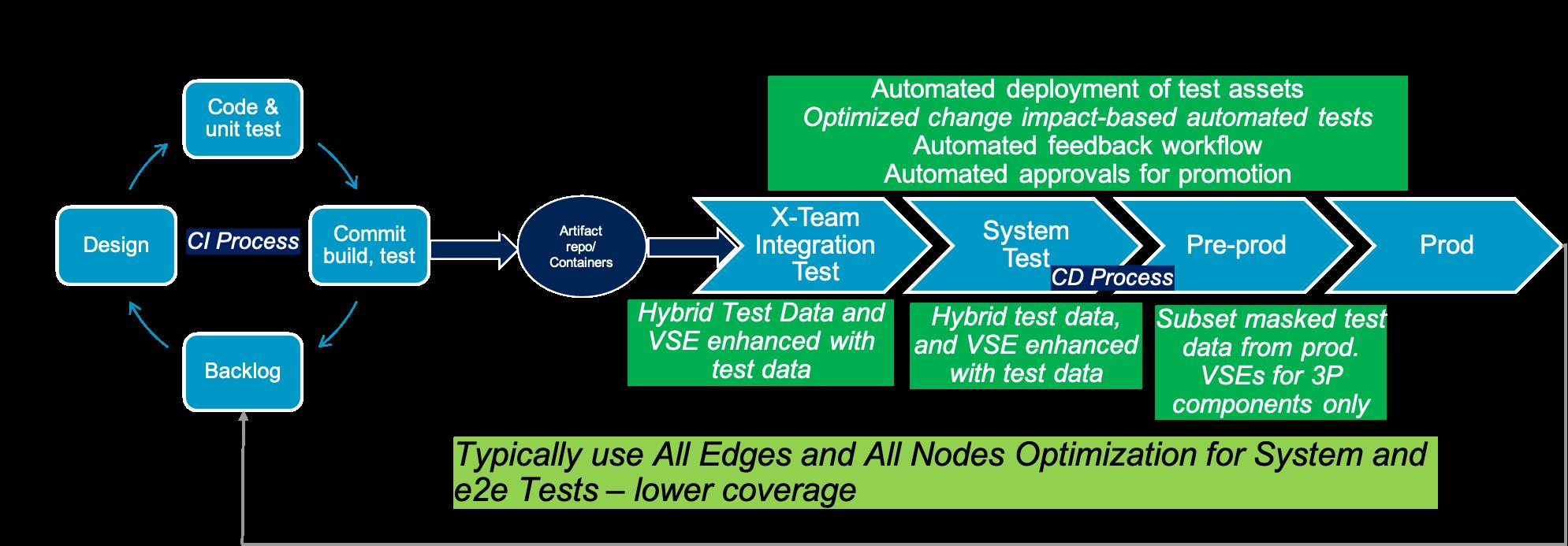 ESD_FY2021_Academy-Blog.Enabling-In-Sprint-Testing.Figure_02
