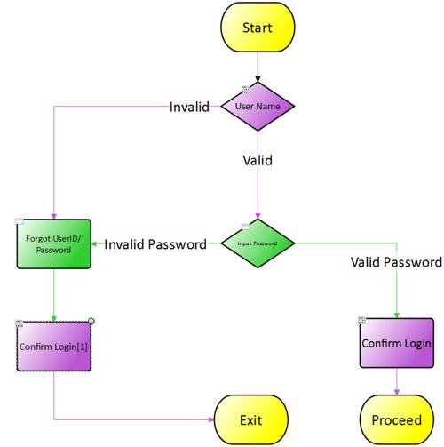ESD_FY2021_Academy-Blog.Enabling-In-Sprint-Testing.Figure_04