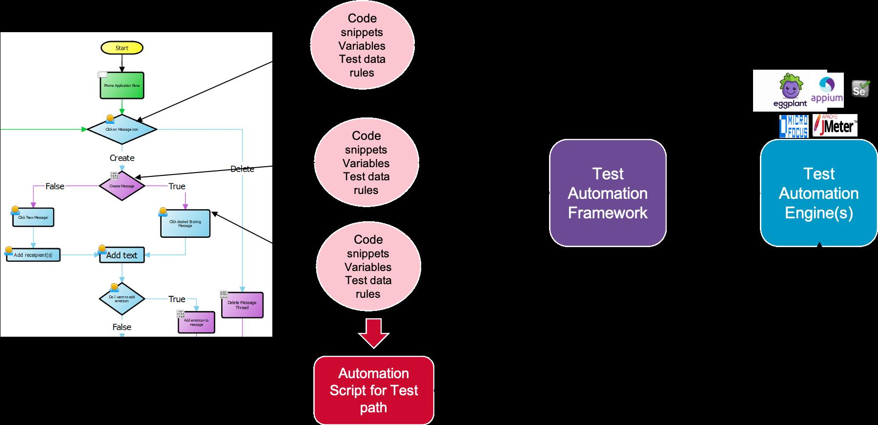 ESD_FY2021_Academy-Blog.Enabling-In-Sprint-Testing.Figure_09