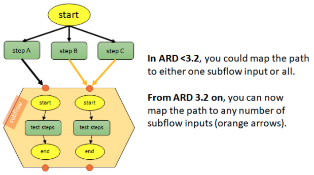ESD_FY2021_Academy-Blog.Whats New in ARD 3.2.Figure_01
