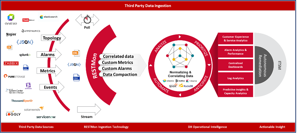 DX Operational Intelligence integrates with major monitoring solutions out-of-the-box to provide unified visibility