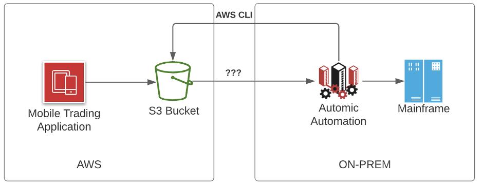 AWS CLI to Automic workflow diagram