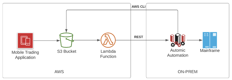 Diagram of mobile app using AWS CLI to Automic